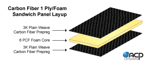 Carbon Fiber 1 Ply Foam Core Layup Diagram