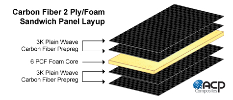 Carbon Fiber 2 Ply Foam Core Layup Diagram